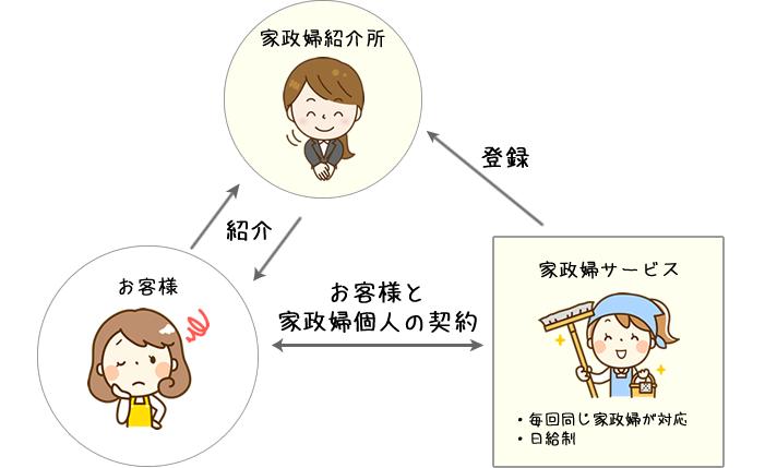 家政婦サービス 関係図